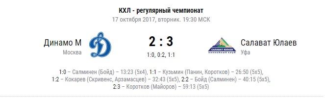 «Салават Юлаев» обыграл Московское «Динамо» за минуту до конца игры